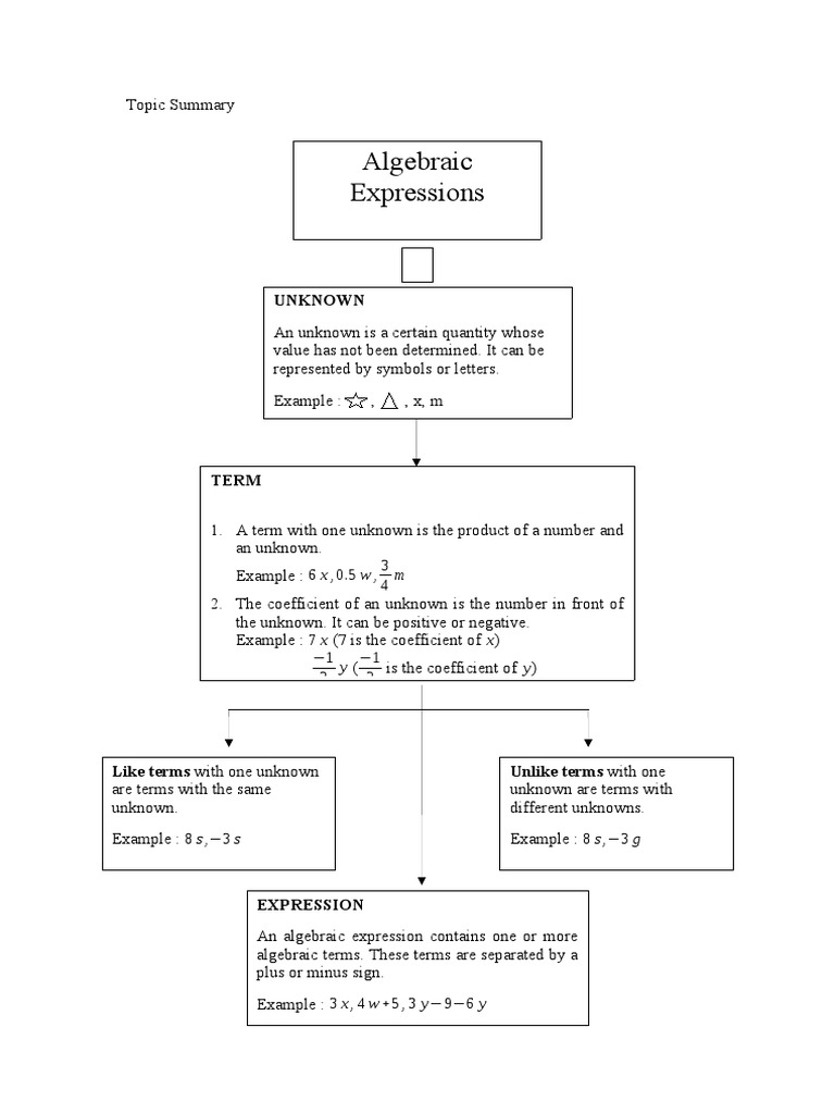 Algebraic expressions algebra fraction mathematics biocorpaavc Choice Image