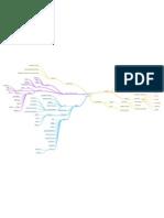 Mapa Mental Php