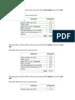 Gp Cutomer Info