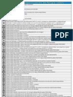 Números de identificación de peligro (2007)