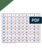 Hundreds Chart 0-99