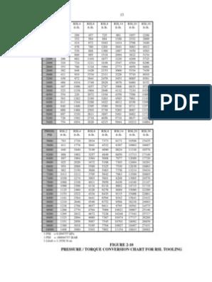 Rsl Pressure Torque Table   Pressure   Physical Quantities