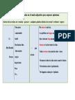 Estructuras Del Subjuntivo