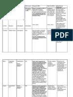 Anticoagulant & Anti Diabetic Medications