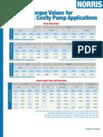 Norris Maximum Torque Values for PCP Applications