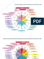 Correspondences Between Gallup Strengths and DiSC Classical Patterns and Indra Styles10 07 Doc