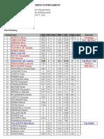 Malibay-Final Standing List