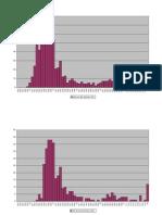 Graphs CDF Neuvic 2011