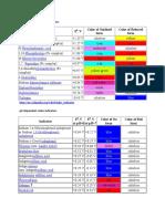 Redox Indicators
