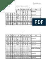 53957143 Timetable Exam Edexcel Cie May June 2011 in Jordan