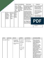 NCP & Drug Study (Tondo Med)
