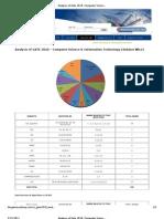 Analysis of Gate 2010- Computer Science & Engineering