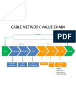 Cable Network Value Chain