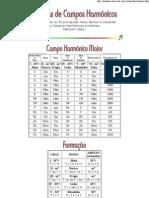 Tabelas de Campos Harmônicos