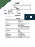 Leh Airport -Runway Details