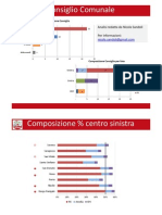 Bologna, Comunali 2011 - Analisi Voto