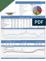 Beaumont/Port Arthur Employment Data for April