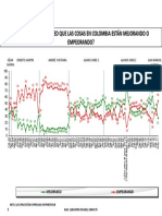 ¿Las Cosas en Colombia Mejorando o Empeorando?