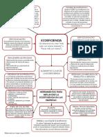 Ecoeficiencia (Mapa Conceptual) - Jl
