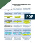 Brief Guide to Human System Biology-based Knowledge Management (HSBKM) model framework