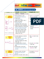 Hoc Nhanh Tieng Anh Cap 3 Usages of Tenses