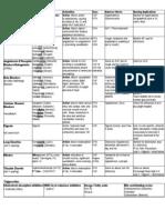 Cardiac Meds Chart