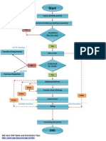 Sales Process Integration Flowchart