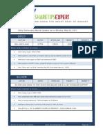 Share Tips Expert Calls Report 02052011