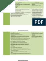 Matriz Rol del Psicólogo organizacional