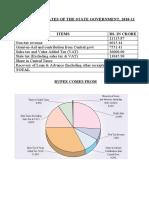 Gujarat State Budget 2011-12