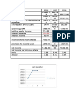 Financial Analysis for Pepsico