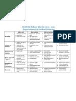 Matrix of Expectations for Student Behavior