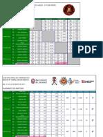 Cuadrante partidas Liga Nacional 3 bandas División de Honor - Fase Sedes - Sabadell