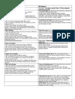 AP-IB Themes Comparisons Chart 2011