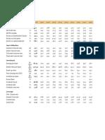 Financial Ratios PSO