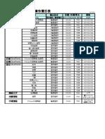 PCHome 廣告價目表