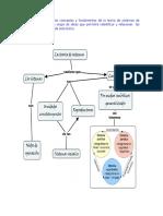 Mapa de ideas de la teoría de sistemas de Luhmann