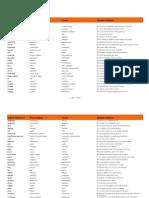 Intermediate English French Wordlist