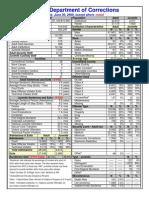 Department Data 2000-IDOC