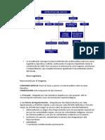 La Constitución consagra la clásica tridivisión del  poder público entre las ramas Legislativa