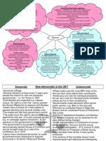 Politics Unit 1 & 2 Revision