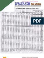 Kalender Pasang Surut Air Laut Di Semarang Tahun 2011