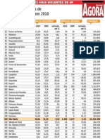 Ranking de Violencia 2010-2011