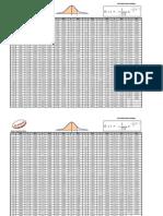 Tabla Distribucion Normal Estandarizada