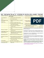 Islamic Democracy vs Other Democracy