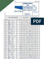 Clasificaciones Campionat Optimist Grupo 2