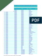 localidades_beneficiadas_ddd