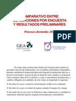 Encuestas GEA-ISA y resultados electorales 2010