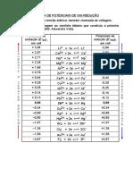 Tabela de potenciais de Eletrodo