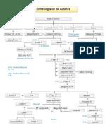 Genalogía de los Austrias